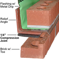 Compression Joint Filler